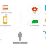למידה חישובית – הדור הבא ב- Google Ads
